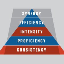 Five Step Fitness Pyramid - Synergy, Efficiency, Intensity, Proficiency, Consistency